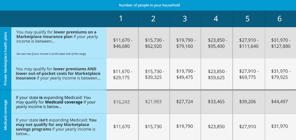 This health care savings chart shows if you may qualify for lower costs on coverage in the Health Insurance Marketplace based on your household income and family size.