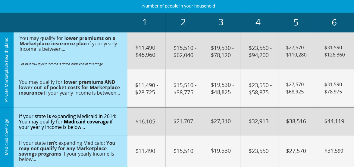 Incomes that Qualify for Lower Health Care Costs - Income ...