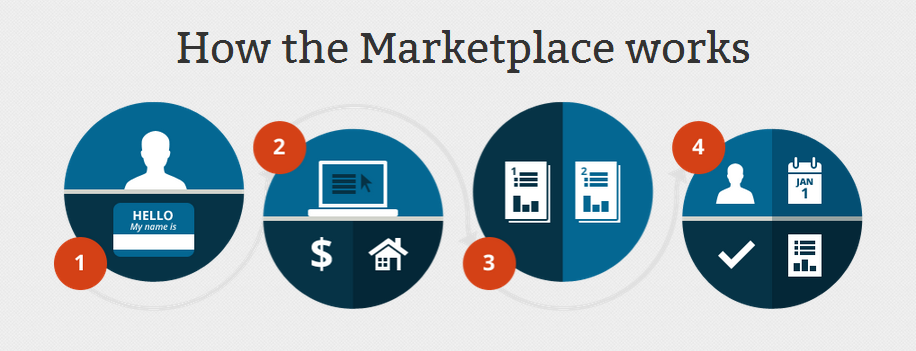 How the Marketplace works: Create an account, apply, pick a plan, and enroll!