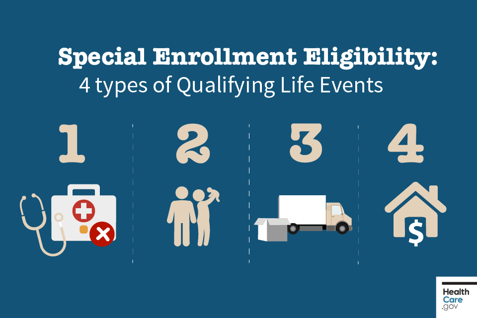 Image: 4 types of life events for Special Enrollment Period eligibility